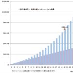 【第246回】60歳以降の老後資金30万円/月を準備するために海外積立投資を始められた事例をご紹介します。【大阪府 会社員 40代前半 男性】